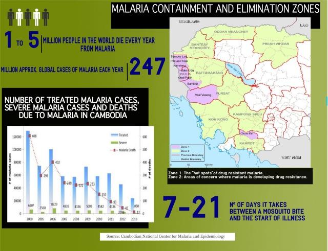 MalariaGraphic